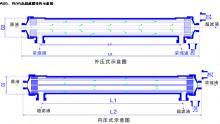 中空纤维超滤膜尺寸和处理量