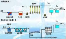 CMF膜连续超滤设备,水处理超滤设备